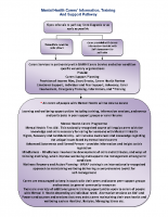 Carer Pathway – MH Carers